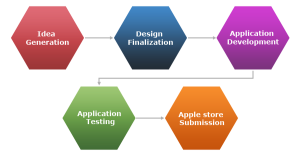 Application Development plan